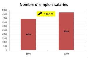 Emplois salariés