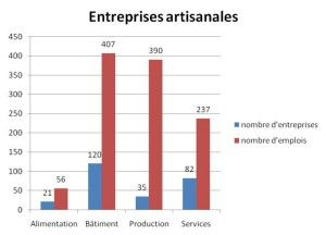 Entreprises artisanales
