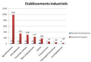 Etablissements industriels